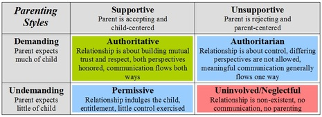 parenting styles essay introduction